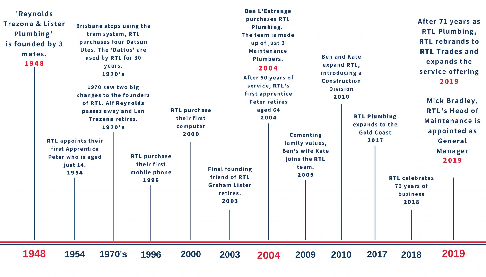 RTL Trades 71 Year Timeline